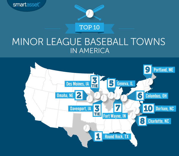 The Top 10 Minor League Baseball Towns in America
