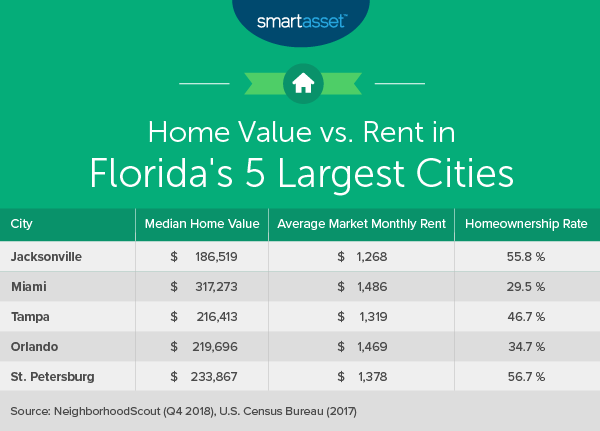 The Cost of Living in Florida