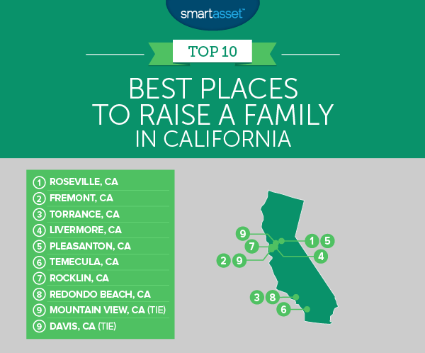 Best Places to Raise a Family in California