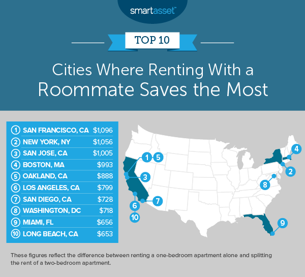 What a Roommate Saves You in 50 U S  Cities - 2019 Edition - SmartAsset