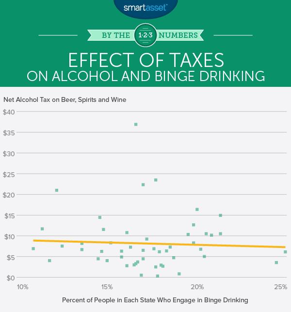 Effect of Sin Taxes on Binge Drinking