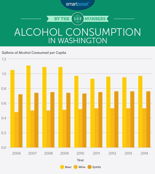 Do Sin Taxes Affect Alcohol Consumption in Washington
