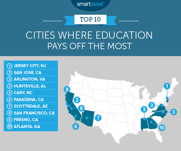 Cities where education pays off the most