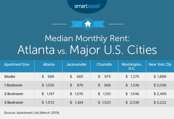 Cost of Living in Atlanta
