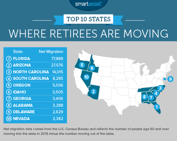 Where Are Retirees Moving