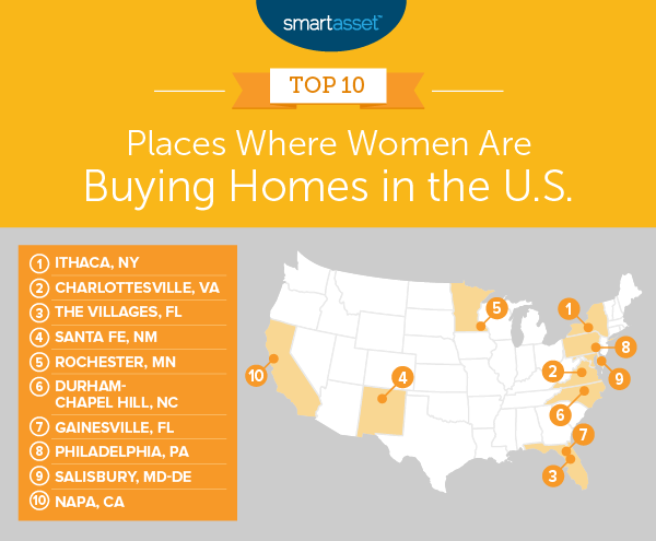 women buy homes