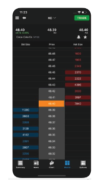Fund requirement to trade futures options on tradestation
