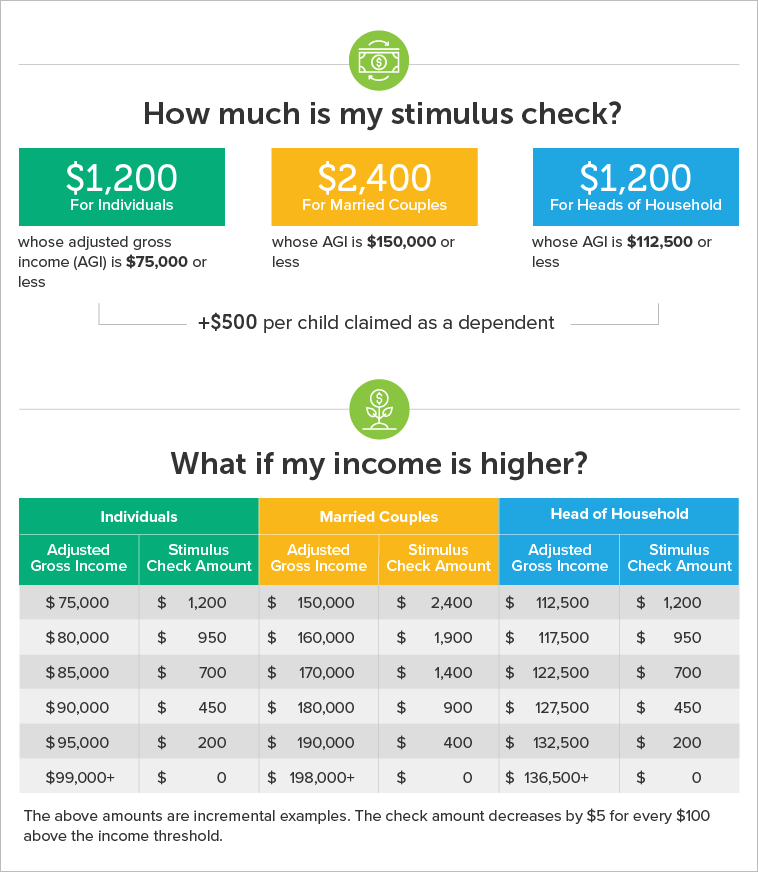 Stimulus check amounts by income
