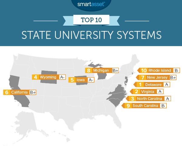 The Top Ten State University Systems