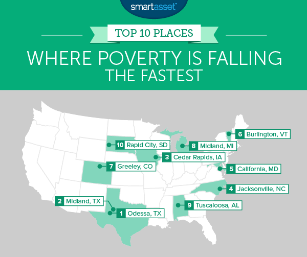 Top 10 Places Where Poverty is Falling the Fastest