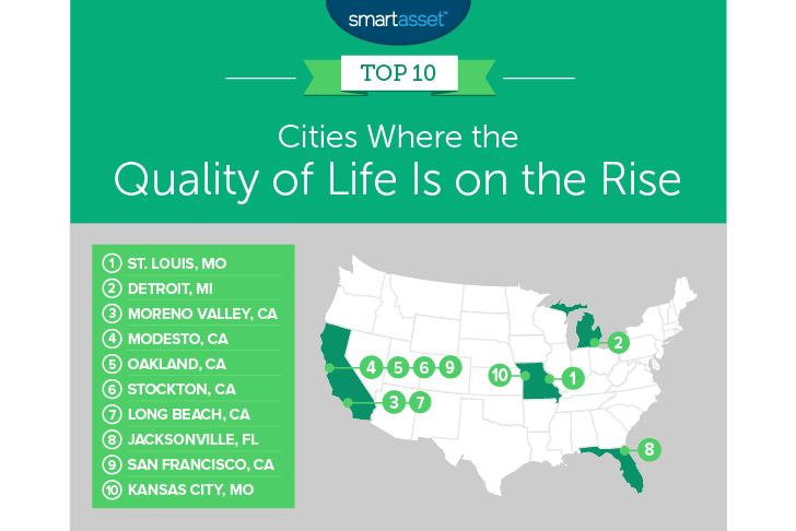 quality of life on the rise
