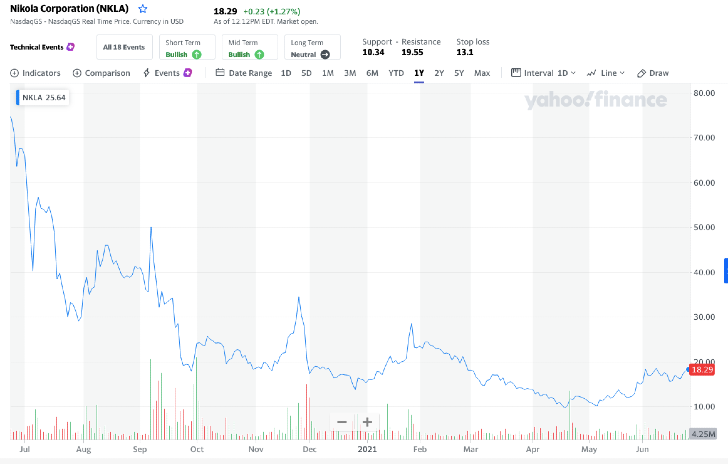 How to Buy Nikola Stock (NKLA)