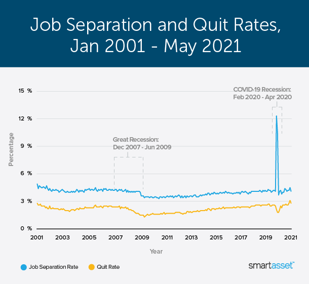 """Image is a graph by SmartAsset titled """"Job Separation and Quit Rates, Jan 2001 - May 2021."""""""