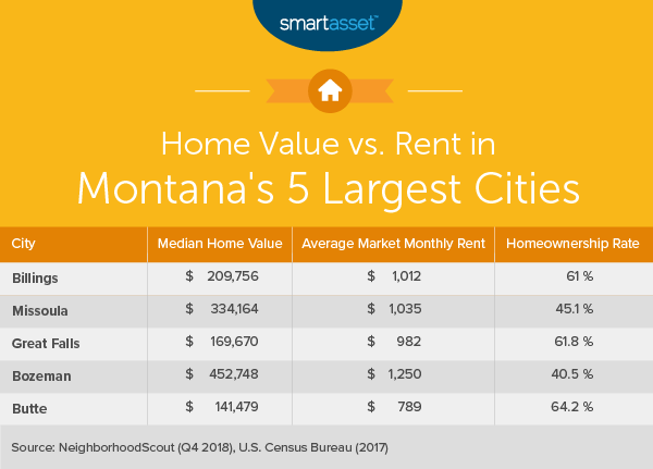 Cost of Living in Montana