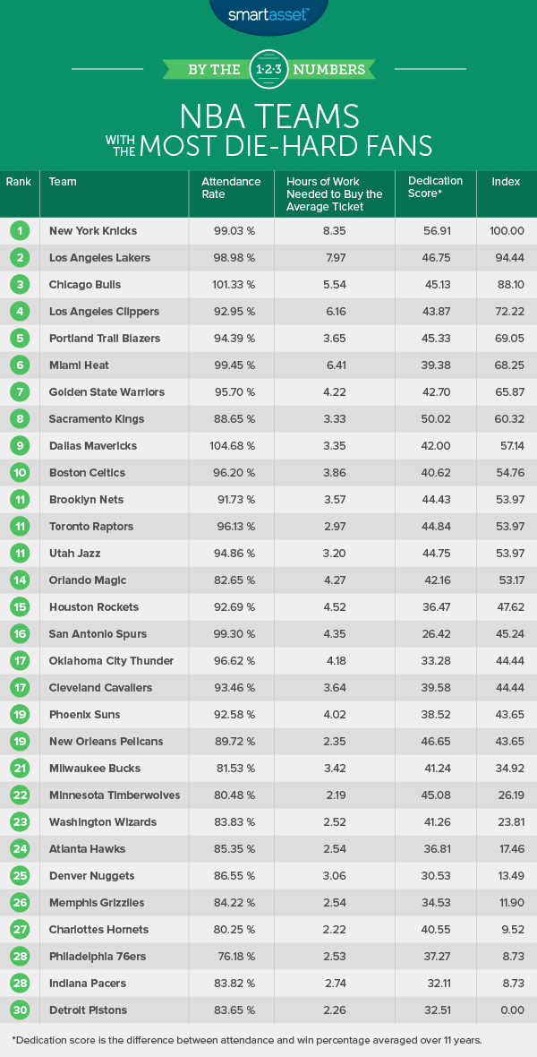 NBA Teams with the Most Die-Hard Fans