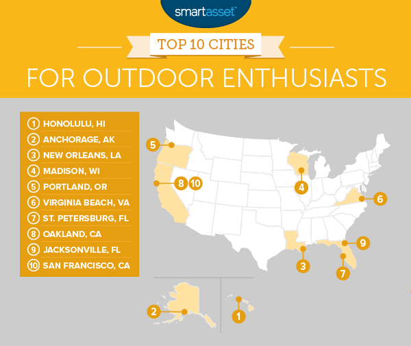The Best Cities for Outdoor Enthusiasts in 2016