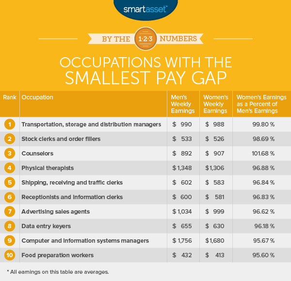 Smallest Pay Gap