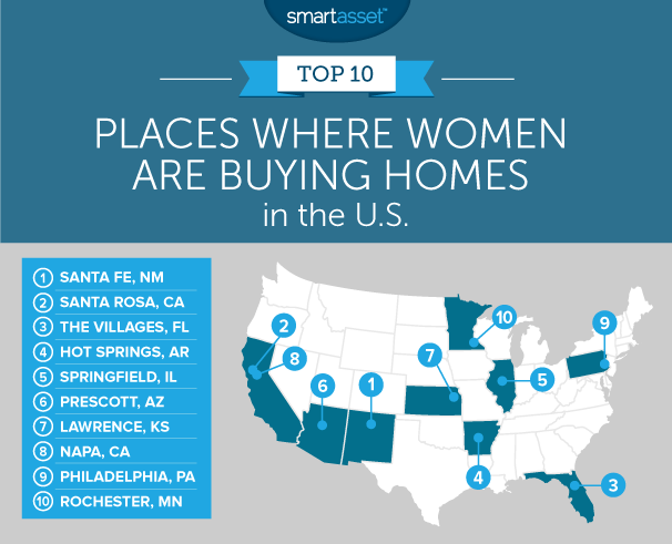 where women are buying homes in the u.s.