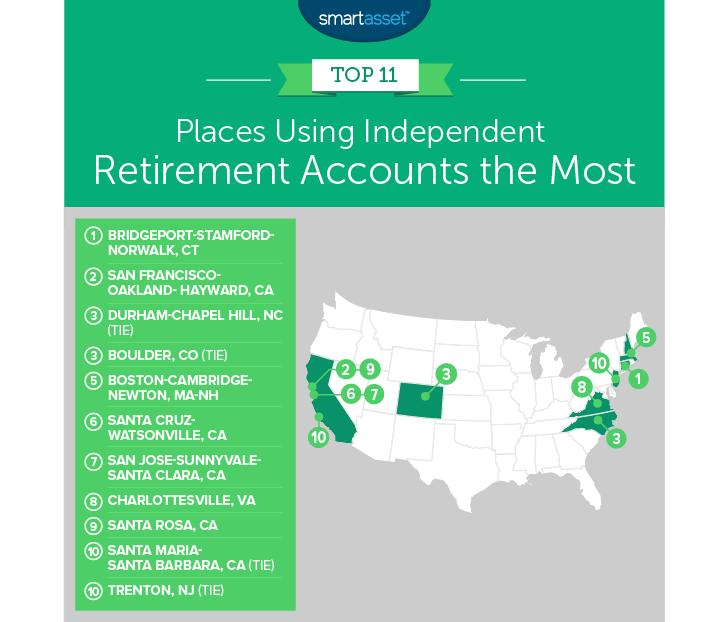 independent retiremeny accounts
