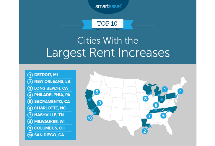 rent increases