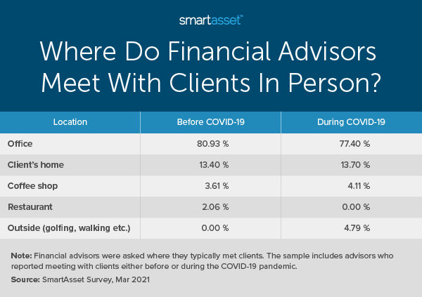 """This table by SmartAsset is titled """"Where Do Financial Advisors Meet With Clients In Person?"""" SmartAsset recently conducted a study on how COVID-19 has changed financial advisor and client communications."""