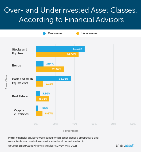 """Image is a bar graph titled, """"Over- and Underinvested Asset Classes, According to Financial Advisors."""""""