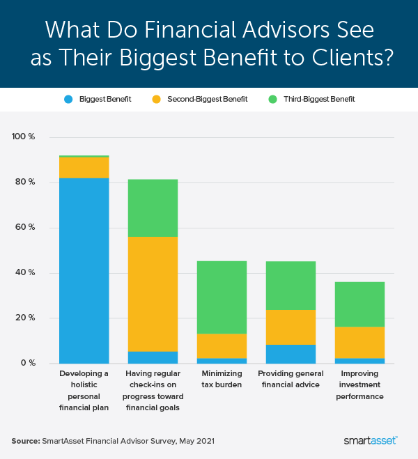 """Image is a bar graph by SmartAsset titled, """"What Do Financial Advisors See as Their Biggest Benefit to Clients?"""""""