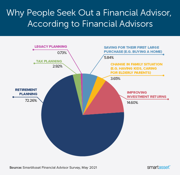 """Image is a pie chart by SmartAsset titled, """"Why People Seek Out a Financial Advisor, According to Financial Advisors."""""""