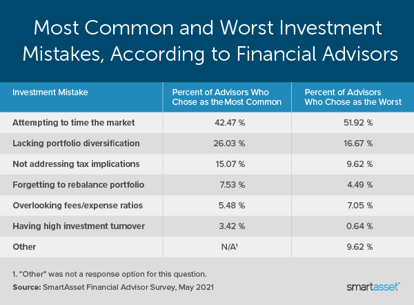 """Image is a table by SmartAsset titled, """"Most Common and Worst Investment Mistakes, According to Financial Advisors."""""""