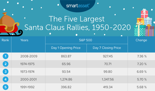 Image is a table titled, The Five Largest Santa Claus Rallies, 1950-2020. In this study, SmartAsset analyzed Santa Claus rallies in the stock market from 1950 to 2020.