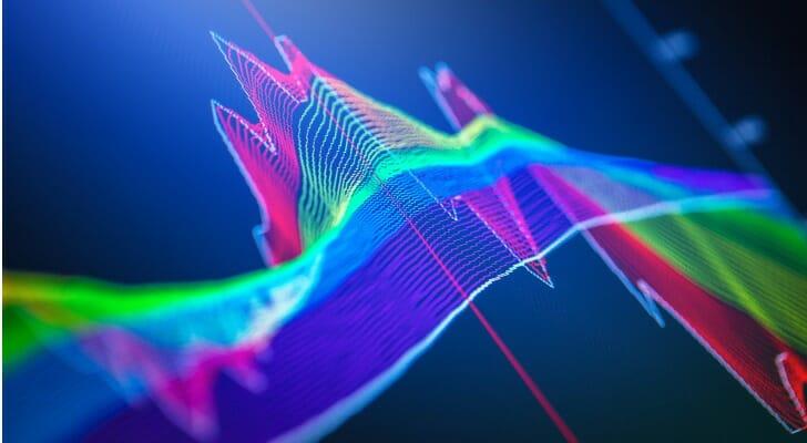 Financial chart in 3-D