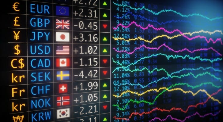World currency price chart