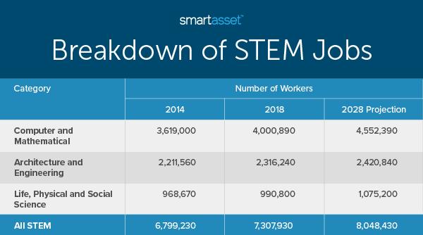 STEM Jobs Listing