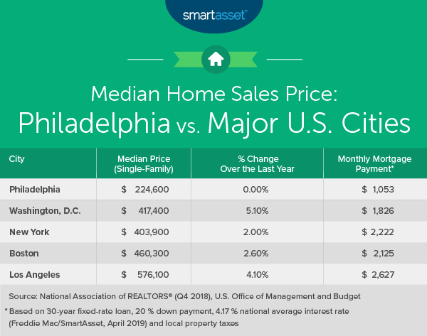 Cost of Living in Philadelphia