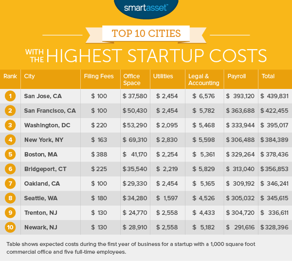 The Cities with the Lowest Startup Costs - 2016 Edition