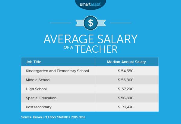 The Average Salary of a Teacher