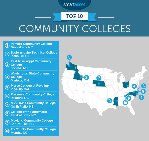 The Best Community Colleges of 2017