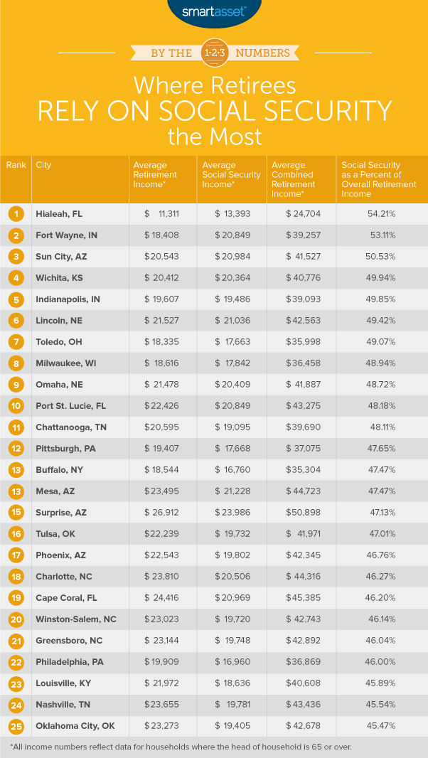 where retirees rely on social security the most