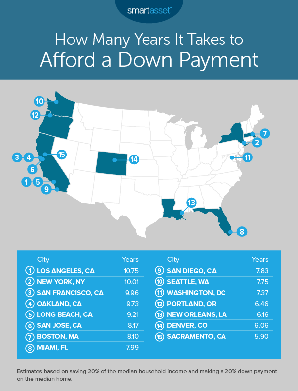 afford a down payment