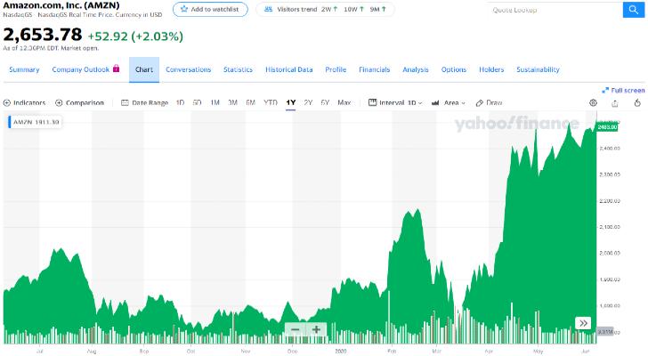 How to Buy Amazon Stock (AMZN)