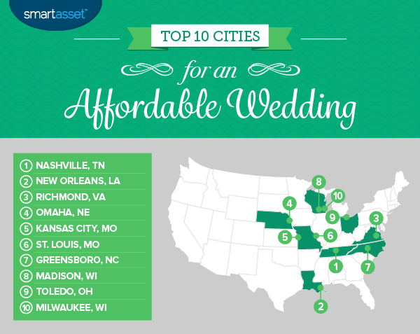 The Best Cities for an Affordable Wedding in 2017