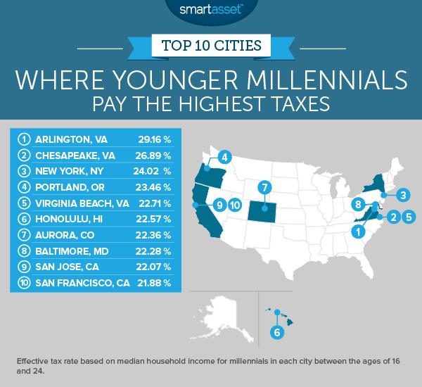 Where Millennials Pay the Highest Taxes - 2017 Edition