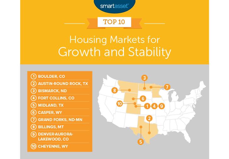 best housing markets