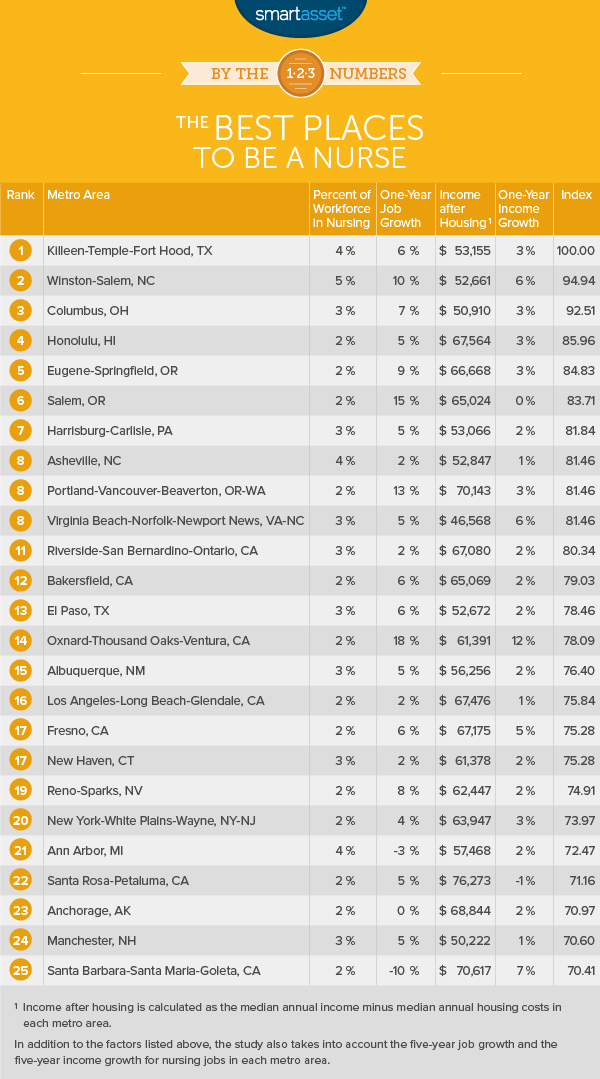 By the Numbers: The Best Places to Be a Nurse