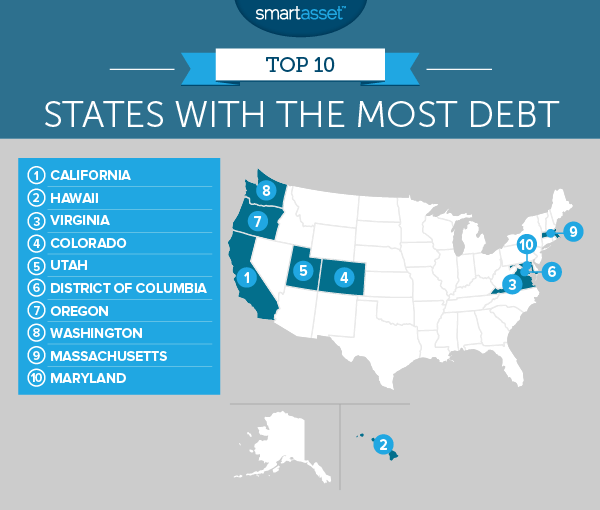 States With the Most Debt