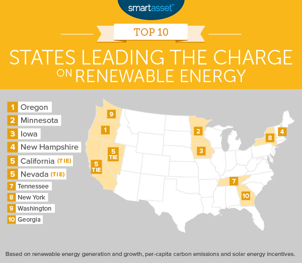 The Top 10 States Leading the Charge on Renewable Energy