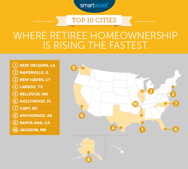 Where Retiree Homeownership Is Rising the Fastest