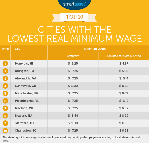 The Cities with the Highest (and Lowest) Real Minimum Wage