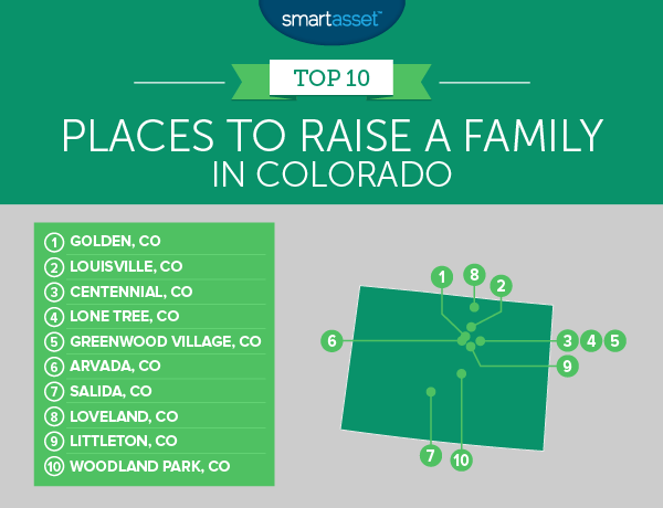 Best Places to Raise a Family in Colorado