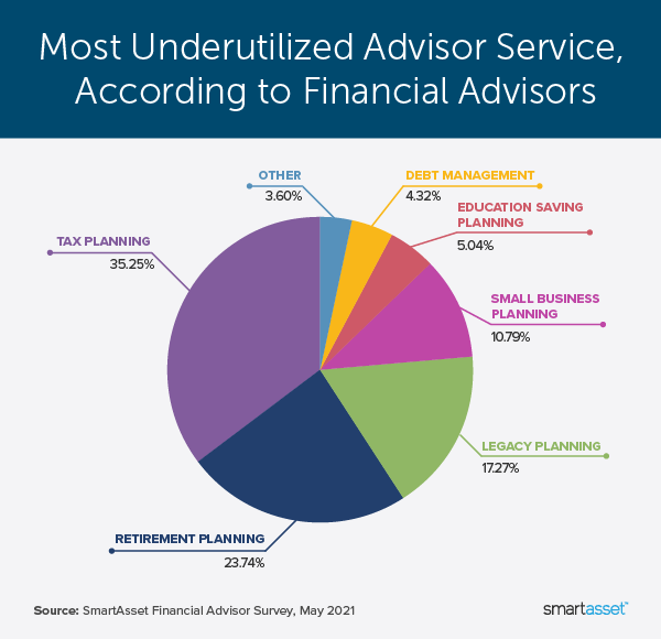 """Image is a pie chart by SmartAsset titled, """"Most Underutilized Advisor Service, According to Financial Advisors."""""""